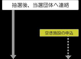 抽選後当選団体へ連絡(横浜市民ギャラリー)、空き施設の申込(利用団体)
