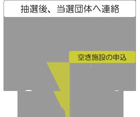抽選後、当選団体へ連絡(横浜市民ギャラリー)、空き施設の申込み(利用団体)